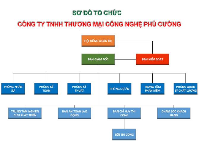 SO DO TO CHUC CONG TY TNHH TM CN PHU CUONG